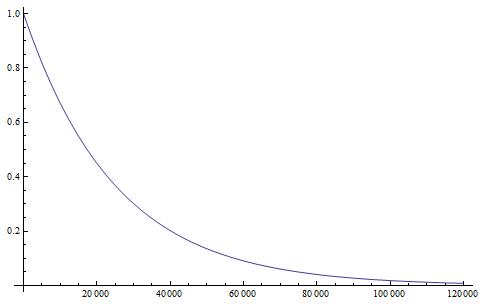 mutation-allele-decay-120k