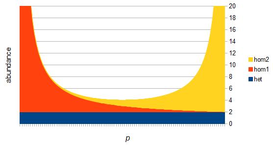 sfs-genotype-abundance