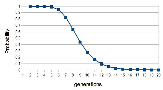 ancestral-units-3