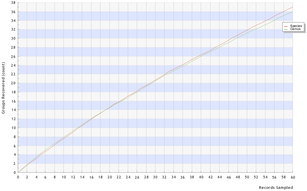 BOLD-accumulation-curve