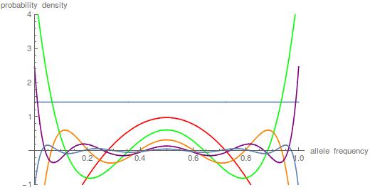 diffusionoddharmonicindividual